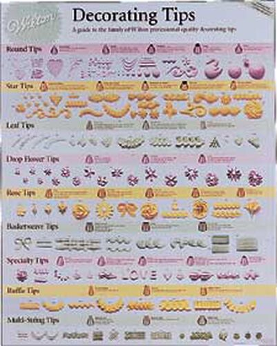 Decorating tips poster wilton for Poster decoratif